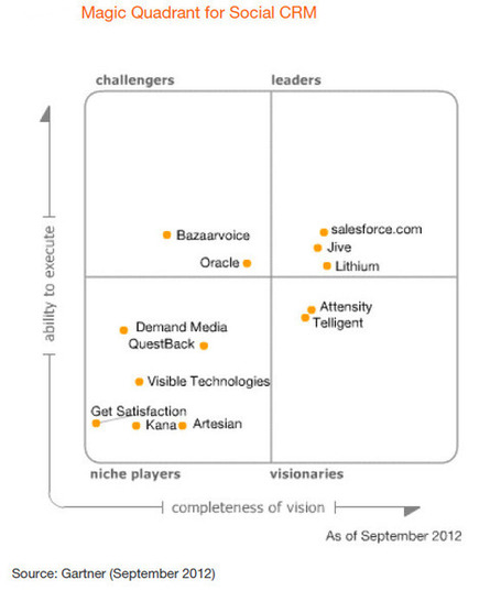 Gartner's Magic Quadrant for Social CRM and the Social Enterprise - Forbes | Collaboration & Social CRM | Scoop.it