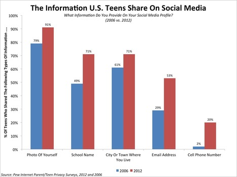 CHART: Teens Are Sharing More Of Their Data On Social Media | Social Media and its influence | Scoop.it