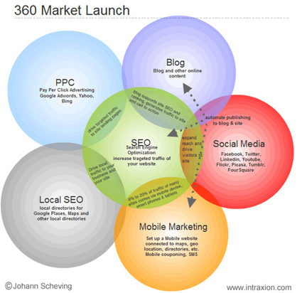 The Ways To Mobile Marketing Success With Ease | Digital-News on Scoop.it today | Scoop.it
