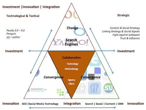 Future of SEO: Investment, Innovation & Integration | Web 2.0 Marketing Social & Digital Media | Scoop.it