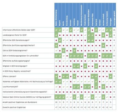 Studie zu Open Educational Ressources in Deutschland: Entwicklungsstand und ... - Netzpolitik.org | Zentrum für multimediales Lehren und Lernen (LLZ) | Scoop.it