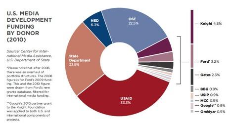 Report offers comprehensive review of international media development | Media Funders | Scoop.it