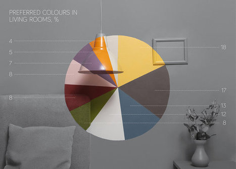 Infographic: Mining Pinterest To Discover Our Color Preferences, By Room | Communication design | Scoop.it