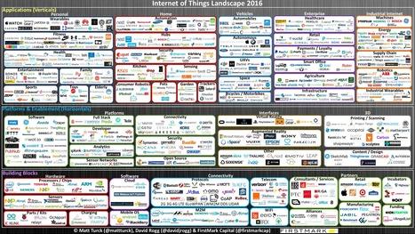 Panorama des entreprises de l'Internet des objets en 2016 - Blog du Modérateur   Emploi Store   Scoop.it
