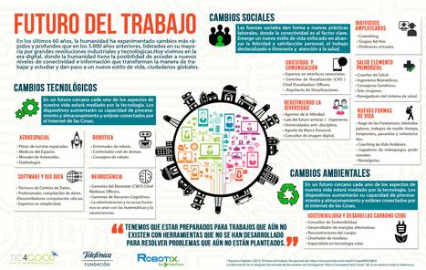 El futuro del trabajo #infografia #infographic #empleo #rrhh | Creatividad en la Escuela | Scoop.it