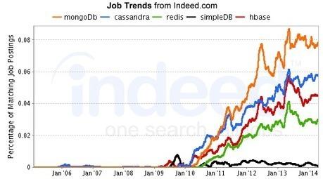 NoSQL Job Trends: August 2014 | BigData NoSql and Data Stuff | Scoop.it