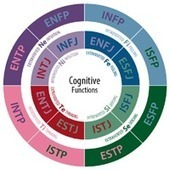 What's Your MBTI Type? [Infographic] | MBTI | Scoop.it
