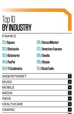 The World's 50 Most Innovative Companies 2012   Fast Company   Innovation & Institutions, Will it Blend?   Scoop.it
