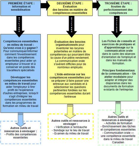Pour tirer le maximum des outils : Guide d'utilisation des outils et des ressources sur les compétences essentielles offert par l'entremise de RHDCC   Symetrix   Scoop.it