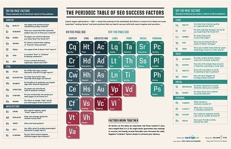 Now Updated: The Periodic Table Of SEO Success Factors | Healthcare & Medical Digital Marketing | Scoop.it