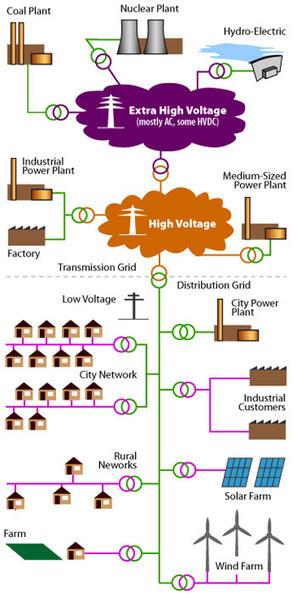 La technologie de communication CPL appliquée aux réseaux électriques | Smart Grid Press Review | Scoop.it