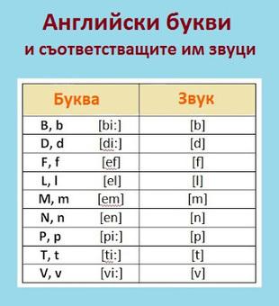 Таблица на английски съгласни звуци, съответстващи на букви. | Английски език. | Scoop.it
