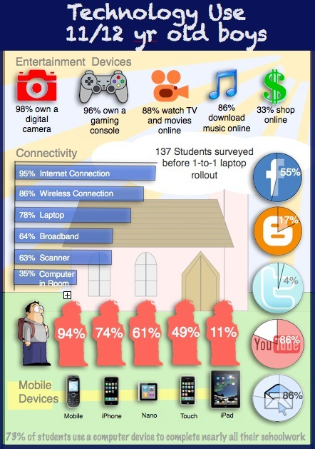 EdTech Toolbox: Infographics at School | Infographics in Education | Scoop.it