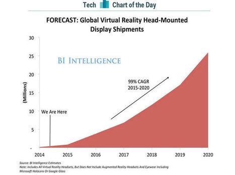 La réalité virtuelle va connaître une croissance folle au cours des cinq prochaines années   Riding the new waves   Scoop.it