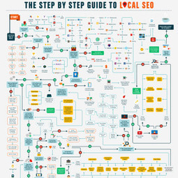 Step By Step Guide to Local SEO [Infographic]   SEO and content   Scoop.it