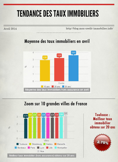 Avril 2014 : tendance des taux immobiliers | IMMOBILIER 2014 | Scoop.it