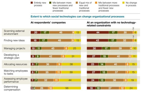 How social technologies are extending the organization - McKinsey Quarterly | Gestion de contenus, GED, workflows, ECM | Scoop.it