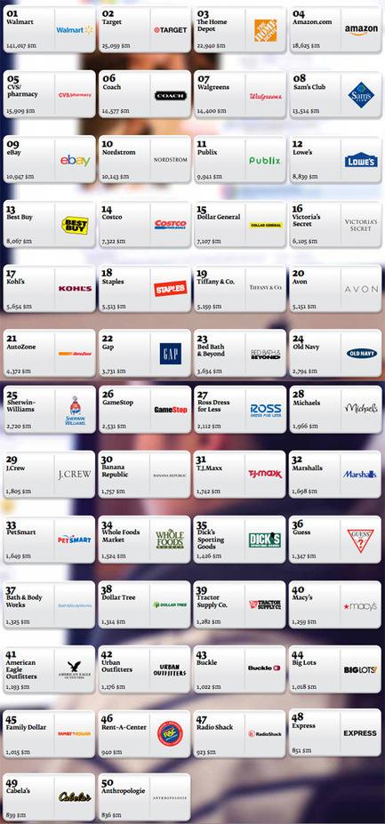 Qui sont les leaders de la distribution à travers le monde ? | MARKETING PGC | Marketing et grande consommation | Scoop.it
