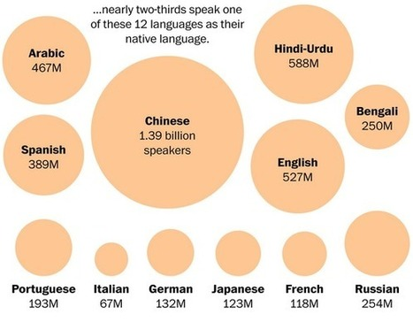 The world's languages, in 7 maps and charts | M-learning, E-Learning, and Technical Communications | Scoop.it