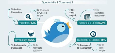 Twitter : nouveau compagnon de la recherche d'emploi ? - La Page de l'emploi, par Page Personnel | LAB LUXURY and RETAIL : Marketing, Retail, Expérience Client, Luxe, Smart Store, Future of Retail, Commerce Connecté, Omnicanal, Communication, Influence, Réseaux Sociaux, Digital | Scoop.it