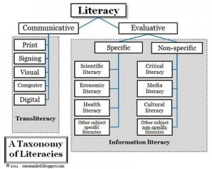 Information Literacy & Transliteracy | The Digital Immigrant | transliteracylibrarian | Scoop.it