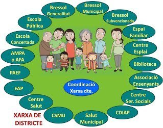 Jornada Xarxa Criança i Educació - crp-hospitalet | Butlletí Informatiu L'H | Scoop.it