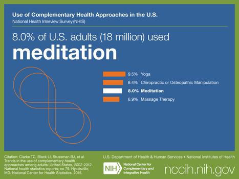 MÉDITATION, YOGA ou le grand succès des approches corps-esprit - santé log | La pleine Conscience | Scoop.it