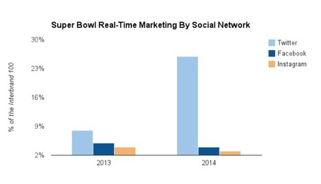 For Real-Time Super Bowl Marketing, Brands Chose Twitter Over Facebook | Social TV is everywhere | Scoop.it