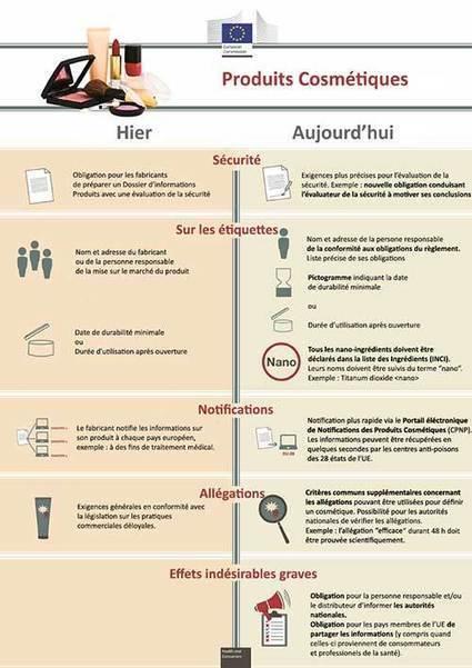 Cosmétiques : le nouveau Règlement en bref | Olivier LAVANCIER | Scoop.it