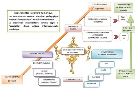 L'étude de controverses pour expérimenter la culture numérique | education, médias, ressources, numérique | Scoop.it