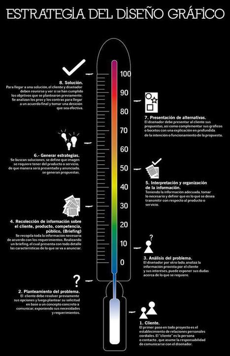 8 pasos para elaborar una estrategia de Diseño Gráfico | Procesos de diseño | Scoop.it