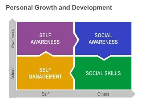 Personal Growth and Development: Single PowerPoint Slide | Personal Development | Scoop.it