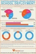 Infographic: The Biggest Concern For Schools Deploying iPads | popotrtr reer | Scoop.it