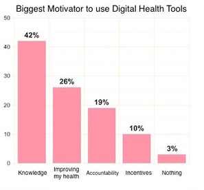 Survey: 42 percent of digital health consumers say knowing their numbers is top motivator | Digital Health | Scoop.it