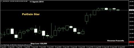 WINNERFOREX1 : ° Ritorno della propensione al rischio: Dax30 cambio di direzione | Forex Trading | Scoop.it