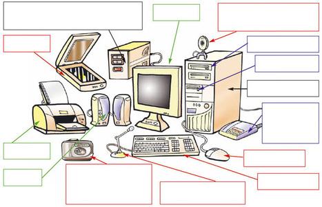 Το Υλικό του Υπολογιστή | Πλατφόρμα «Αίσωπος» - Ψηφιακά Διδακτικά Σενάρια | Informatics Technology in Education | Scoop.it