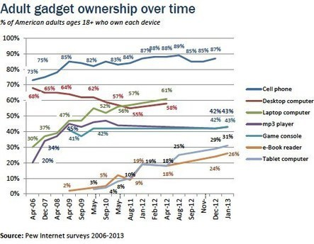 Device ownership | Pew Research Center's Internet & American Life Project | Using QR Codes | Scoop.it