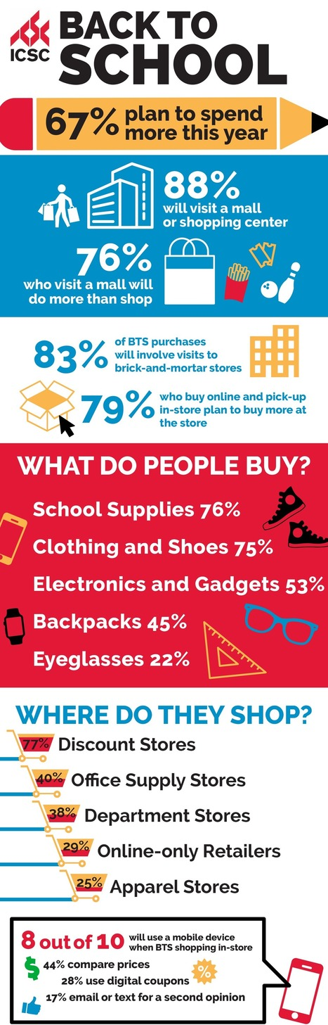#BackToSchool: Infographic | The Center of Shopping | Southern California Commercial Real Estate & Scoops on Retail | Scoop.it