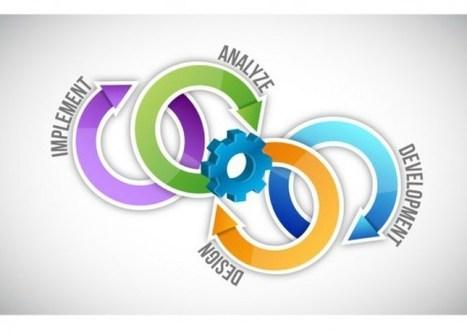 Unlocking Business Value Throughput: Fusing DevOps and TOC | CloudBestPractises.net | CCPM = Wieloprojektowa skutecznosc | Scoop.it