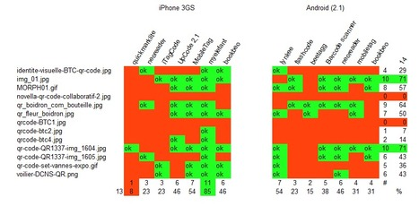 Benchmarking de lecteurs de QRcodes sur quelques codes customisés | QRdressCode | Scoop.it