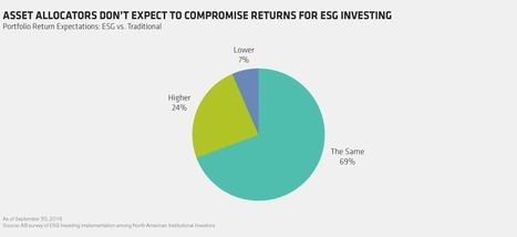 Raising the Bar for ESG Investing Expectations | IRIS | Valuing non-financial performance | Scoop.it