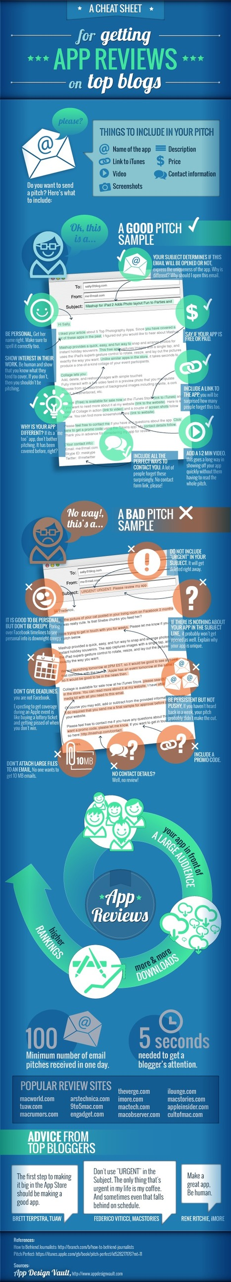 Best Cheat Sheet For Getting App Reviews [Infographic] | MarketingHits | Scoop.it