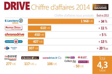 Drive : Leclerc archi-leader d'un marché de 4,3 milliards d'euros « Olivier Dauvers | Startups, VC, cool stuff | Scoop.it