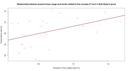 Corpus linguistics | mind splutter | Metaglossia: The Translation World | Scoop.it