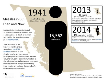 Measles in BC: Then and Now | Virology and Bioinformatics from Virology.ca | Scoop.it