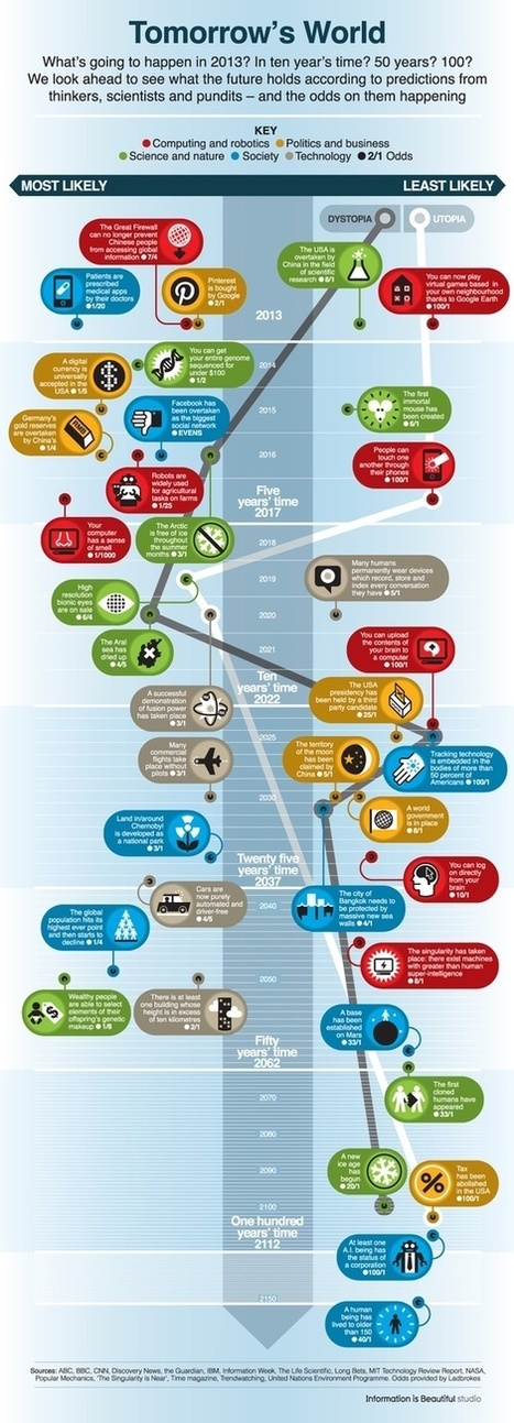 Infography | Infography-4u | Scoop.it
