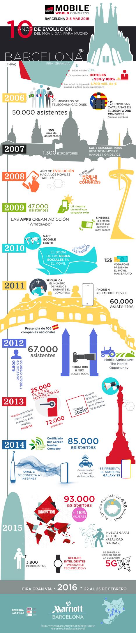 #MobileWorldCongress: Los 10 años del MWC en Barcelona, en cifras (infografía)   Web & Mobile Tech - Resources & News   Scoop.it