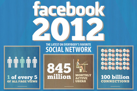 Facebook User Statistics By Country and Age | Mobile Marketing | Scoop.it