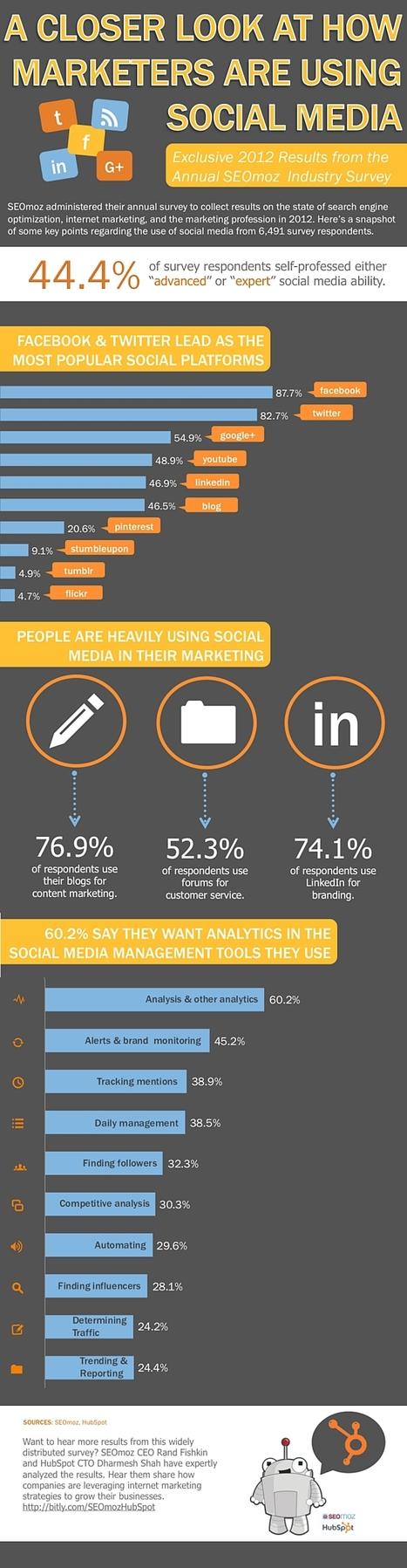 Infographie : Usage des réseaux sociaux par les professionnels du marketing | L'actualité Santé & Marketing sélectionnée par SURICATE CONSULT | Scoop.it