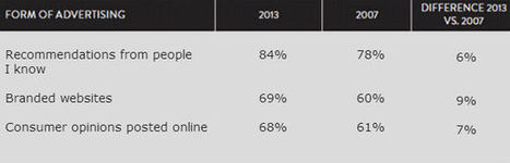 Why Influencer Marketing Will Grow In 2014 -   content marketing   Scoop.it